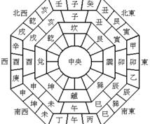 100キロ先の奇門遁甲を動かず行う華僑秘法教えます 直伝☆遠方で祐気取りを行わずとも方位のエネルギーを持ち帰る☆