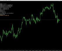チャートに経済指標を表示します MT4のチャートに当日の経済指標を重要度別に表示します!