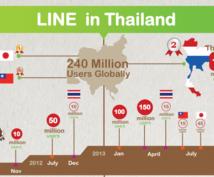 タイ人コミュニティ内でLINEスタンプを宣伝します 【タイ人コミュニティに進出しませんか?】