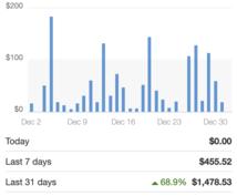 ebay輸出で「月5万」稼いだ方法を伝授します 副業や在宅、ネットで稼ぎたい人は必見です!