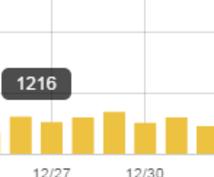 私が運営しているブログのサイドバーに広告を掲載します【5,000imp保証】