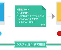 1秒でPCがリカバリーできる!夢のような商品が日本上陸!!