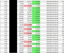 FX勝てなかった方へ送る最終章ます 損失を最小限に抑えつつ、利益を伸ばせるということです。