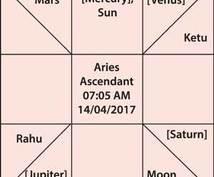 インド占星をします ‼︎ 本当に計算した結果元に占い!! ホロスコープ無料提供!