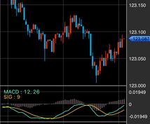 わわかりやすく稼ぎやすい投資「FX」の始め方を口座開設から初回取引までお教えします。