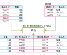 Excel表を結合する作業を代行します 複数のExcel表を結合して情報を整理したい方にオススメ