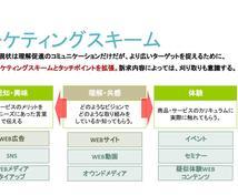 アクセス解析でWEBサイトを診断します 大手マーケ会社現役コンサルが、サイトの課題・改善案をご提示