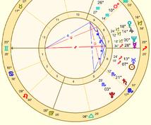 最強の相性占いします 2人の関係は?タロットと西洋占星術のW占い〜恋愛・人間関係