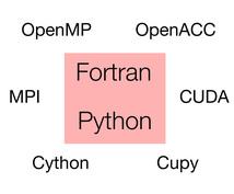 FortranやPythonについて教えます 主に基礎的な使い方や並列化による計算高速化を対象にしてます