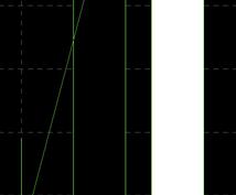チャートの見方教えます ローソク足を丁寧に見て、リスクリワードを良くしましょう。