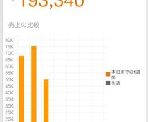 30万売り上げた転売法を3万円で教えます。
