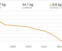 3kg減保証★1ヵ月間ダイエットサポートします ダイエットにお悩みのあなたへ!もう失敗はさせません!