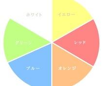 向井ゆきさん監修:自分辞典カラーセッションします あなたの「資質」を知りませんか?【テキストチャット60分】