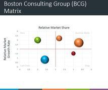 市場調査代行:市場規模/成長率の調査を代行します 総合商社(財閥系)-ベンチャーキャピタル出身者による業務代行
