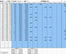 エクセルオリジナル自動計算表の売上・利益管理表の出品&エクセルシートの加工・編集をします。