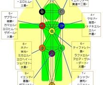 生命の樹、10のセフィロトにエネルギーを送ります オプションで10大天使さんの加護が付きます☆