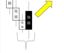 FXの反転目安リバーサルシグナルを通知します 単純にシグナルを通知するだけではありません。