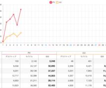 たった19日で月100万PVのブログ作成法教えます 楽して簡単に稼げるブログを作りたい方にオススメの情報です!