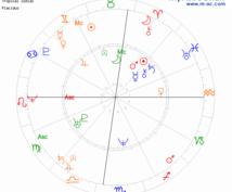 占星術で2人の事を見ます 相性が知りたい方どんな付き合い方をすれば上手くいくのか