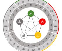 陰陽図・五行配当図のパワーポイントデータ提供します 画像ではないため、配色やレイアウトなどを自由に加工出来ます。