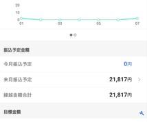 広告サイトで数万円~稼ぐ方法教えます 実際に収益を得るまで導きます。