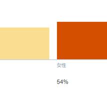 最大54個のアカウントで41万人に情報拡散します 【Twitter】メインアカウントフォロワー数4.9万人!