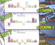 完全無料自動売買EA提供します 11月なんと驚異の月利30%!!!