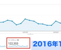 月間11万PVのブログであなたのカフェをレポしてブログで広告、宣伝します。