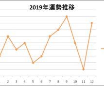 年末年始限定!2019年の運勢を折れ線グラフにます 今年もやります!見るだけで分かる運勢表が欲しいあなたへ