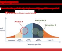 洗練されたパワーポイントの資料を作ります ビジネスのプロが同じ内容でも差がつくパワーポイントをご提供!