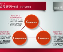戦略コンサルタントが超一流のパワポ資料を作成します 【サービス価格】パワポ資料が美しく生まれ変わります!