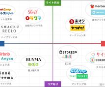 相場価格100万円のCtoC型ECサイト(マーケットプレイス型プラットフォーム)を5万円で作成します