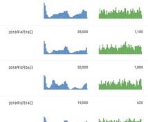 YouTubeの動画について改善提案をいたします YouTube動画再生数やチャンネル登録者が増えずお困りの方