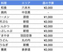 海外からのゲストにおすすめのレストラン教えます 外国人の友人に好評の東京レストランをお教えします