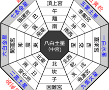 九星気学5月28日(火)の開運デーの方位教えます 開運デーに開運方位へ行って運気をアップさせましょう!