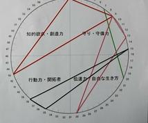 おもしろ算命学♪行動領域図をお作りいたします 「デートは海派なのに山ばっか!」そんなお悩みはこの図が解決