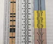 貴方のサイクル表を作成します 幸運のサイクル表作成しますインナーチャイルドカード特典付き