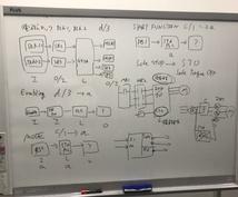パフォーマンスレベルPLを計算します 安全関連回路のパフォーマンスレベルが難しいと思う方へ!