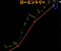 1時間足ノウハウ【5年間のデータを元に】を教えます チャートに張り付く必要なし◎シンプルなエントリー方法です