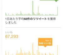激安!フォロワー2万人超のツイッターで告知します 社会人男性が多く、高反応な優良Twitterアカウントです
