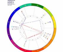 性格、才能、人生の方向性を西洋占星術鑑定します 今後の目標や自己分析に役立ちます。コンビで詳しく鑑定します