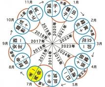 六星占術であなたを占います 今の運気を知り幸せになりましょう