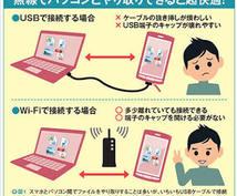 パソコン・スマホ、その他周辺機器の接続設定致します パソコン・スマホなどインターネット関係初心者の方へ