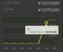 私が毎日1時間で82000円稼いでる方法を教えます 基本は、毎日夕方2回だけの取引になります。