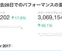フォロワー35000人アカウントで2週間拡散します Twitterで若い人向けに2週間に集中的に拡散したい方へ‼