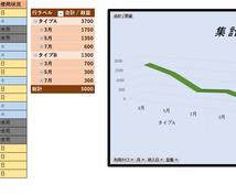 エクセル(Excel)作成代行やレクチャーします 表・グラフ・関数・マクロ...何でも対応致します!!