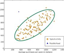 集計・統計・グラフのお悩み解決します プレゼンやレポートでカッコいいデータを提示したい方へ!