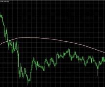 移動平均線とMACDを覚醒させる手法を教えます 専業がFXの手法を安価で教えます。