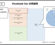 財務分析、業界分析承ります 企業、業界についての情報が欲しい方