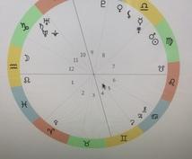 西洋占星術で【実践的なアドバイス】します 【行動するタイミング】【氣をつけること】等を知りたいあなたへ
